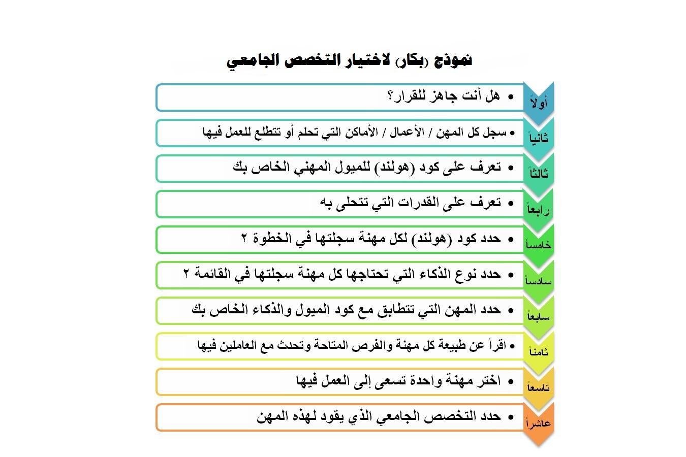 نموذج بكار لاختيار التخصص الجامعي Bakkar Model For Choosing College Major د ياسر بكار